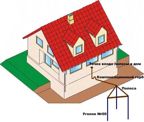 Место соединения аккуратно зачистить, как видно наЗаземление на даче 0. Заземление на даче своими руками.  Схема организации заземления на даче. как сделать заземление на даче. Длина штыря около трех метров.