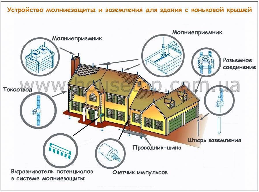 Внешнюю молниезащиту можно разделить на три основных элемента, а именно: молниеприемник, токоотвод и заземление.